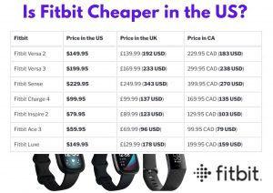 Is Fitbit Cheaper in the US?